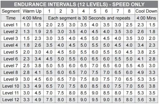 horizon t101 treadmill endurance instervals